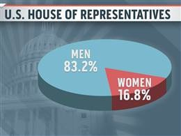 Men and Women in Congress