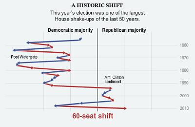 NY Times graphic of the House majority party