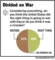 Latest poll on war opinion
